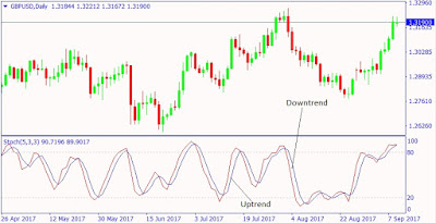 How to Use Stochastic Oscillator in Forex Trading
