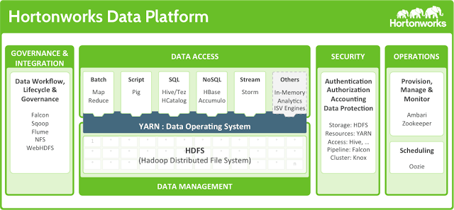 LUCA chooses Hortonworks from Hadoop as its platform to offer Big Data as a service for Spain