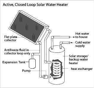 Closed-Loop Solar Water Heater