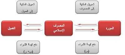 مراحل عملية شراء عقار عن طريق المرابحة