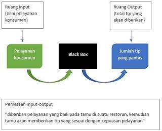 pemetaan ruang input output fuzzy logic 2