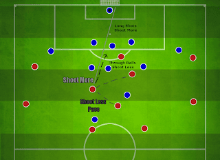 Football Manager Player Instruction Shoot More versus Shoot less often