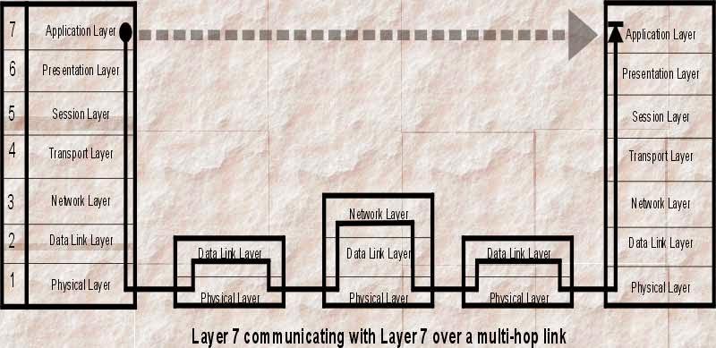 upper osi layers pdf