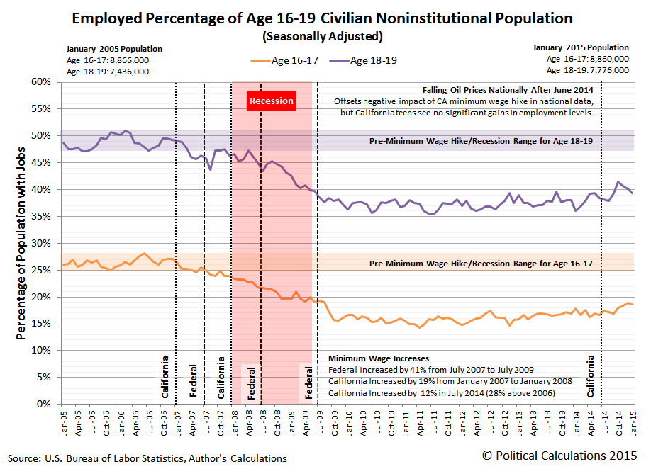 Employed Percentage of Age 16-19 Civilian Noninstitutional Population (Seasonally Adjusted), January 2005 through January 2015
