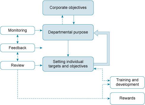 units videolike b845 strategic human resouce management unit 2 introducing performance management