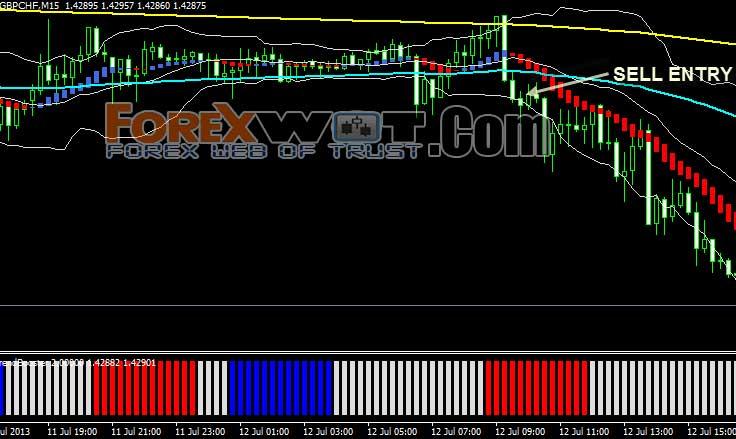Forex profit matrix