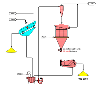 FRAC sand valve location