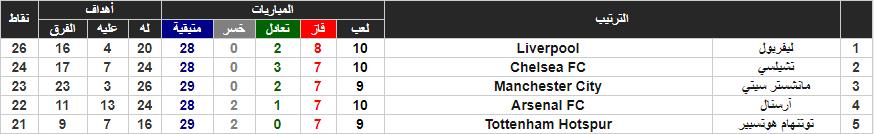 جدول ترتيب الدورى الإنجليزى وموقف مانشستر سيتى وتوتنهام