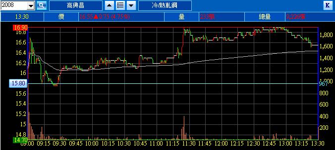 第一次買股票就股市崩盤: PTT股神 test520 神蹟紀錄 2008 高興昌