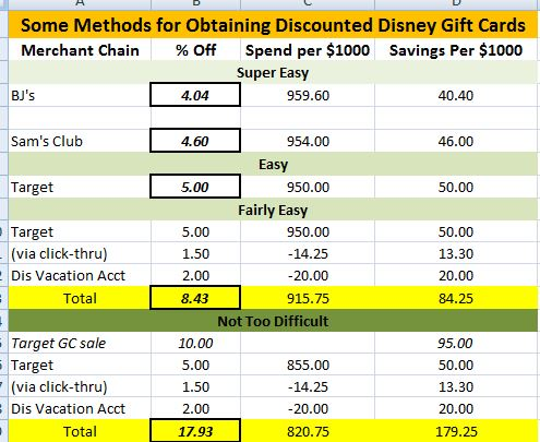 Backside Of Magic Episode 3 Gift Card Savings 101