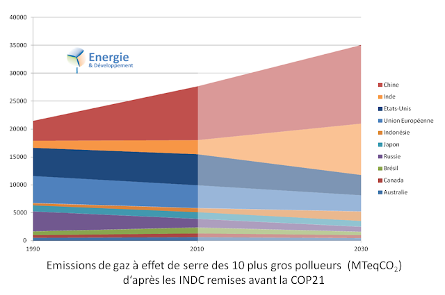 http://energie-developpement.blogspot.fr/2015/10/COP21-INDC-emission-CO2.html