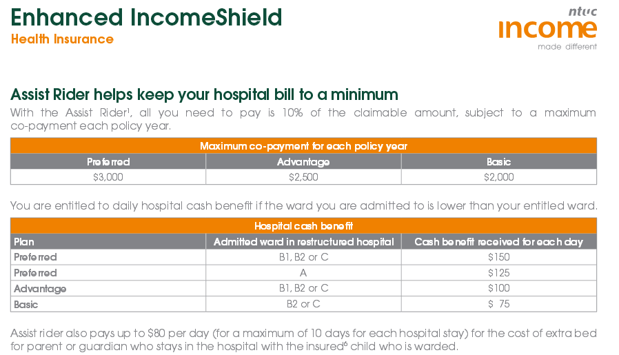 Enhanced Incomeshield Assist Rider Benefits