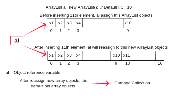 Arraylist in Java, Arraylist programs in java.