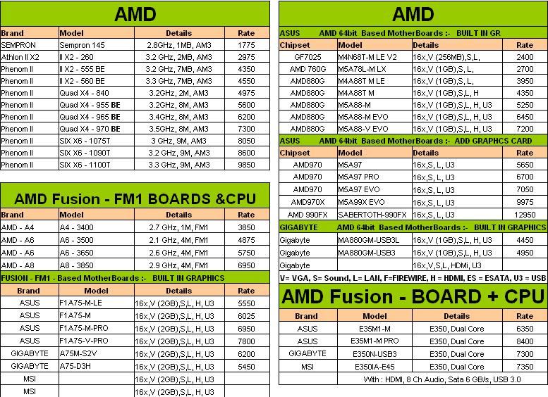 TECHNOLOGY BOARD: AMD PROCESSORS AND MOTHERBOARDS | INDIAN