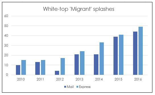 Mail v Express migrant splashes