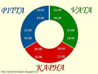 ájurvédikus óra, ájurvéda évszakok, ájurvéda napszakok, a nap ritmusai, a természettel összhangban