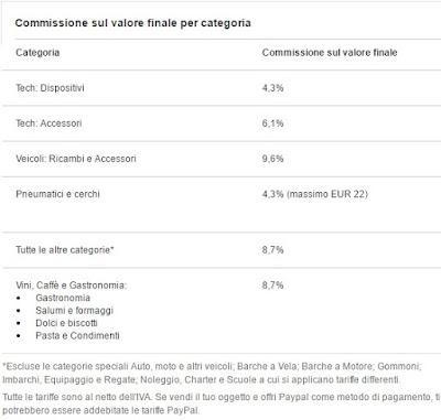 commissioni ebay sulle vendite