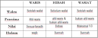 Perbedaan Waris Hibah Wasiat Dalam Hukum Islam