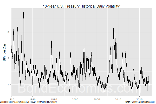 Chart: 10-year Treasury Historical Volatility