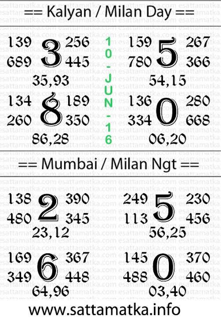 Today Satta Matka #Panditji Kalyan Mumbai Chart [10-June]