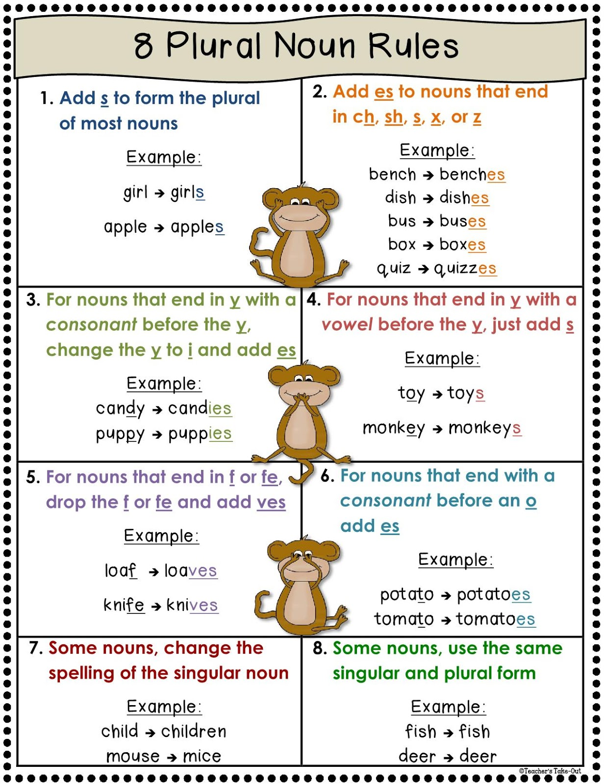 We Love English Plural Noun Rules Poster