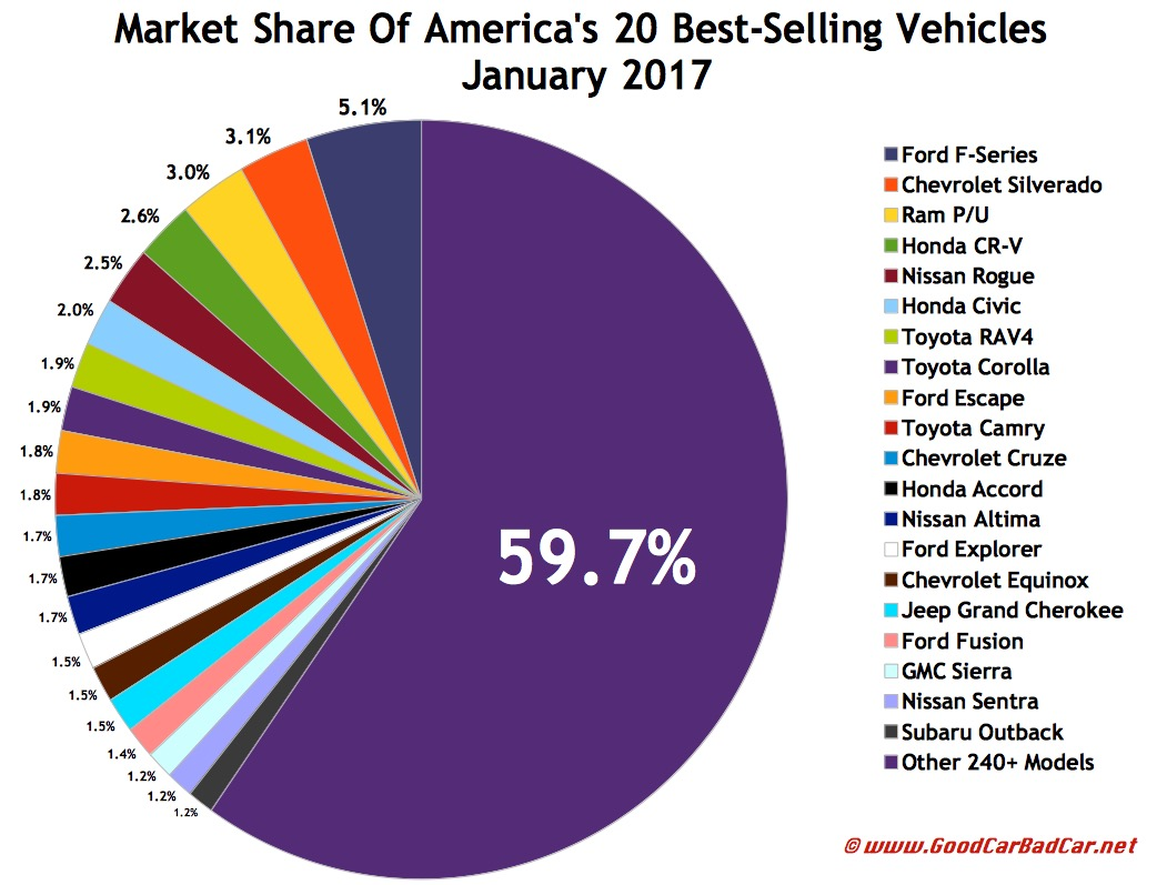top 30 best selling vehicles in america january 2017 gcbc. Black Bedroom Furniture Sets. Home Design Ideas