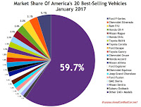 USA best selling autos market share chart January 2017