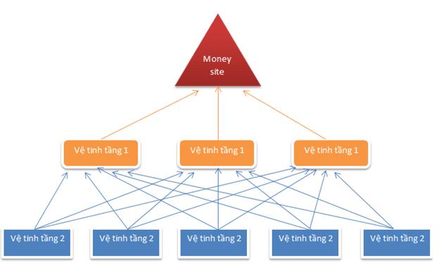 Phương thức xây dựng vệ tinh SEO năm 2016 với mô hình Pyramid tốt