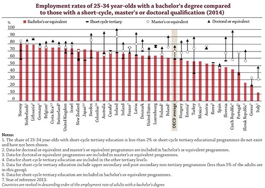 Do labour markets welcome shorter tertiary degrees?