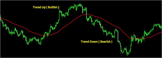 Trading Sebaiknya Mengikuti Trend Market - Artikel Forex