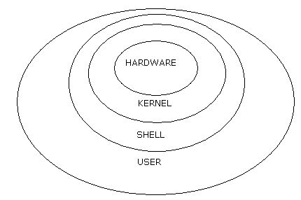 Kernels and Shells
