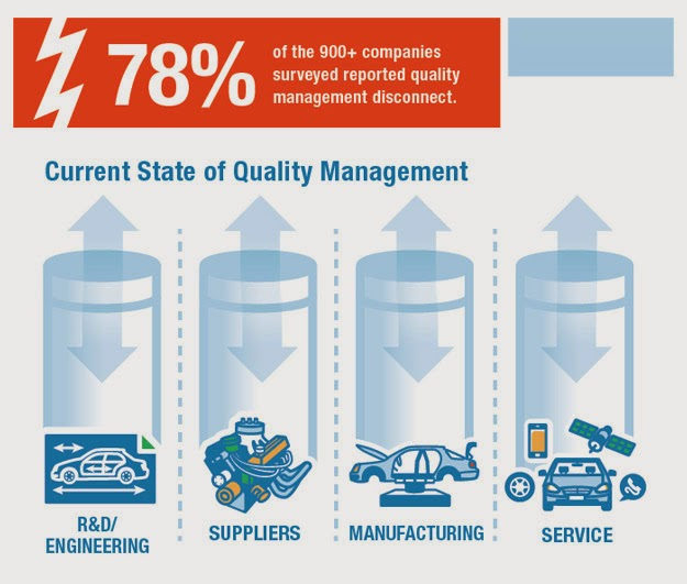INFOGRAPHIC: Closed-Loop Quality Management and the Cost of Inaction