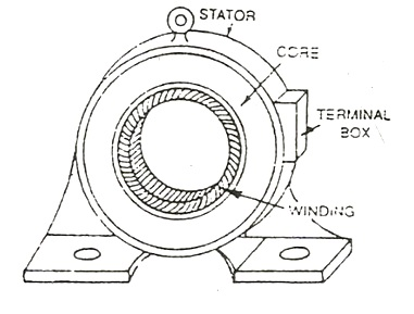 Construction of induction motor, stater of induction motor, rotor of induction motor