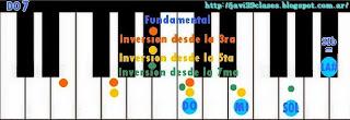 acordes de piano de séptima menor o teclado, inversiones