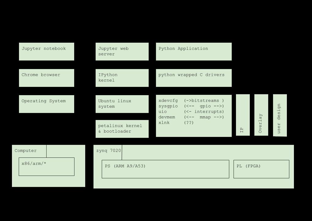 Seguridad Agile: Python Productivity for Zynq tutorial@SPL2019