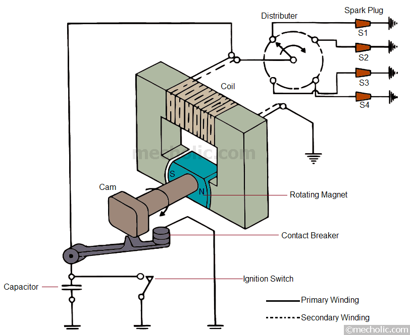 Magneto Ignition System Construction Working