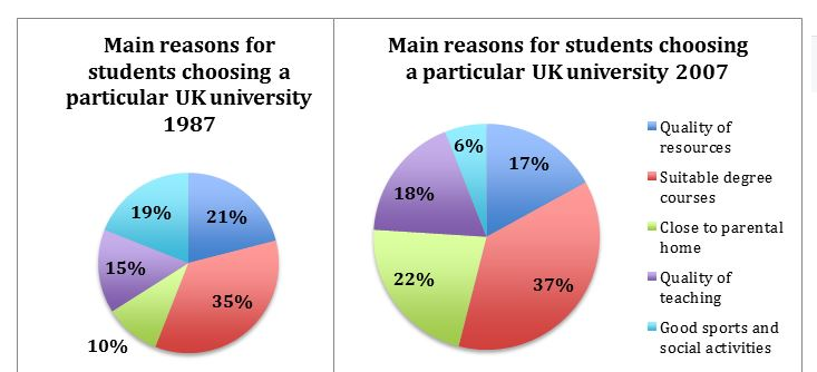 Ielts writing task 1 the pie chart ielts buddiezz the pie chart below shows the main reasons why students chose to study at a particular uk university in 1987 and in 2007 summarise the information by ccuart Images