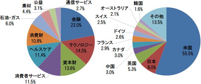 楽天・全世界株式インデックス・ファンド 国・地域別構成比と業種別構成比