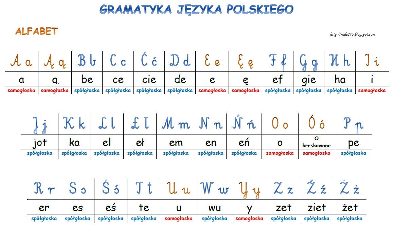 blog edukacyjny dla dzieci alfabet plansza