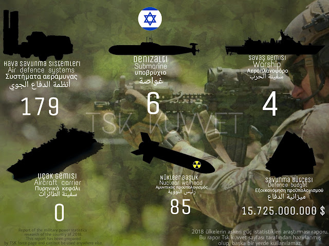 İsrail gücü