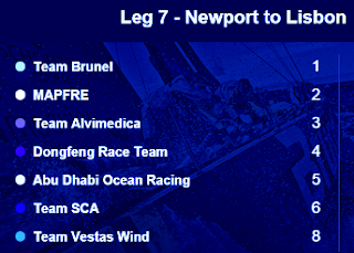 Volvo Ocean Race 2014-15: Leg 7 Finish graphic