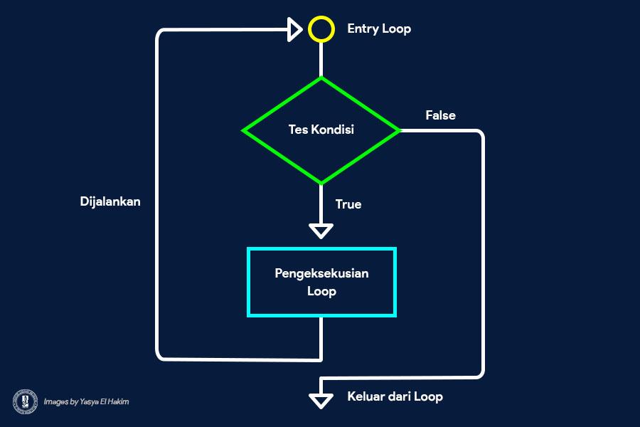 Cara Kerja Loop