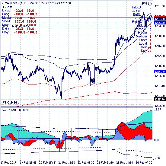 Золото восстанавливает среднесрочный тренд с целью в зоне (1315-1375)