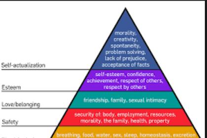 Terori Motivasi Karyawan Hierarki Kebutuhan Maslow
