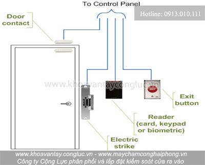 Sơ đồ lắp đặt hệ thống kiểm soát cửa vân tay kết hợp thẻ từ.