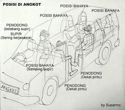 Posisi-Posisi Rawan/Berbahaya di Angkutan umum (Angkot)