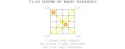 order 4 partially pandiagonal magic tori type 4 magic diagonals