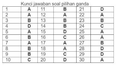 Kunci Jawaban Pilihan Ganda Soal OSN Matematika 2018, www.librarypendidikan.com