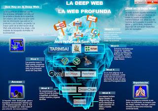 ما هو الأنترنت الخفي deep web؟