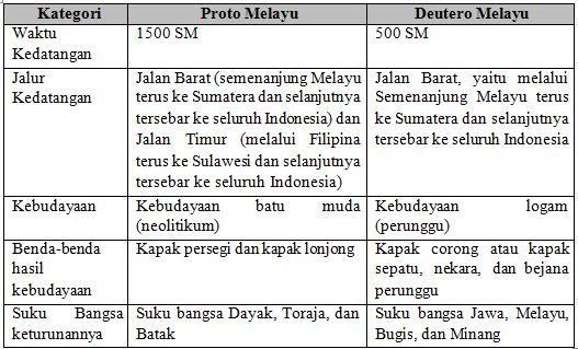 Latihan Soal USBN USP Sejarah Indonesia SMA 2020 dengan Jawaban